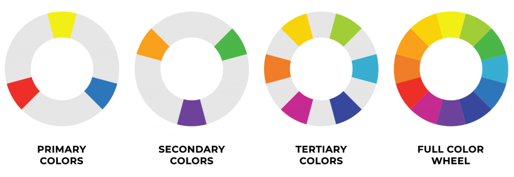 Color Wheel: primary, secondary, tertiary